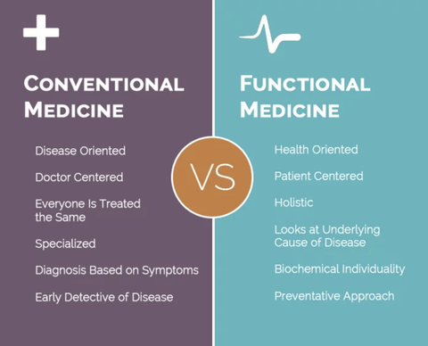functional+medicine+vs+conventional-480w